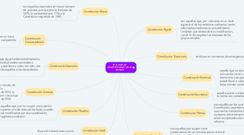 Mind Map: CLASES DE CONSTITUCIONES EN EL MUNDO