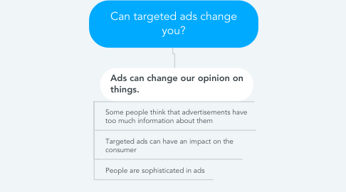 Mind Map: Can targeted ads change you?