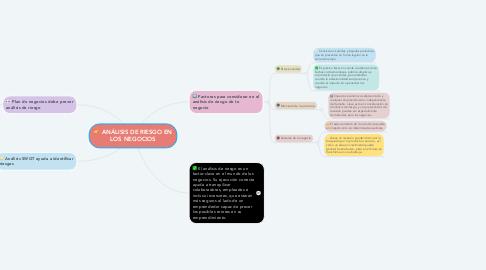 Mind Map: ANÁLISIS DE RIESGO EN LOS NEGOCIOS