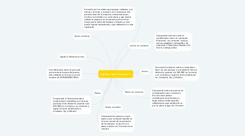 Mind Map: Partes del inventario