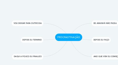 Mind Map: PROCRASTINAÇÃO