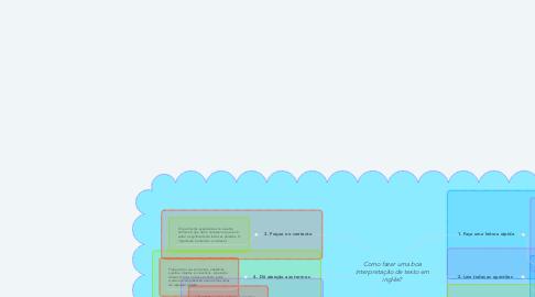 Mind Map: Como fazer uma boa interpretação de texto em inglês?