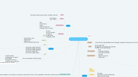 Mind Map: Manajemen Sumber Daya Manusia