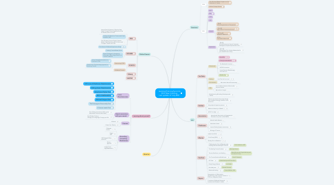 Mind Map: Learning/Training/Summits © Dr Blue Coaching Last update: 27 July 2021