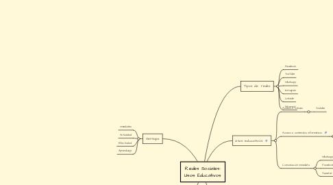 Mind Map: Redes Sociales: Usos Educativos
