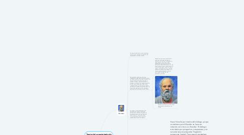 Mind Map: Teoría del conocimiento de los filósofos de la Antigua Grecia (siglo V a.C.) -  ¿Cómo conocemos?