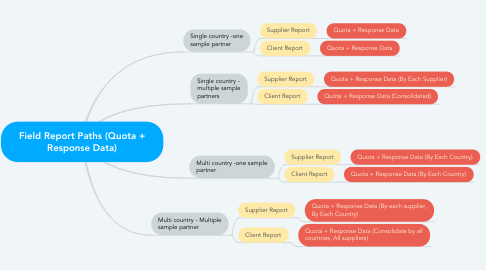 Mind Map: Field Report Paths (Quota + Response Data)