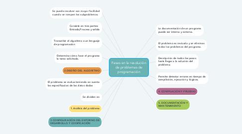 Mind Map: Fases en la resolución de problemas de programación
