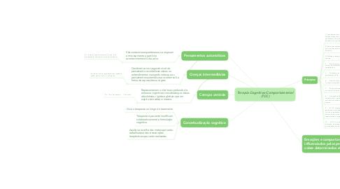 Mind Map: Terapia Cognitivo-Comportamental (TCC)