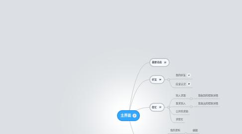 Mind Map: 主界面