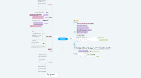Mind Map: Books/Audible Dr Blue Coaching
