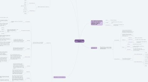 Mind Map: Conceptos del medio ambiente