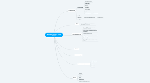 "Mind Map: Школа английского языка ""BigBen"""