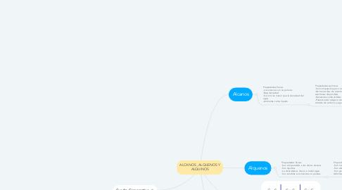Mind Map: ALCANOS , ALQUENOS Y ALQUINOS