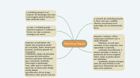 Mind Map: Marketing Pessoal