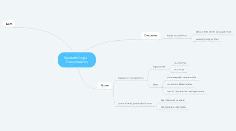 Mind Map: Epistemología - Conocimiento