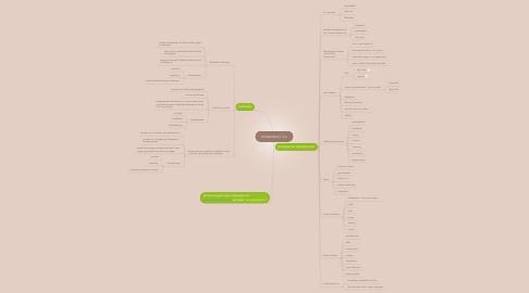 Mind Map: Kristendom i 3.a