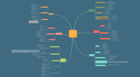 Mind Map: DigCompEdu  Quadro  Europeu de  Competência  Digital  para   Educadores