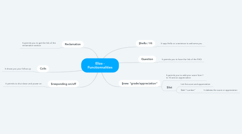 Mind Map: Eliza - Functionnalities