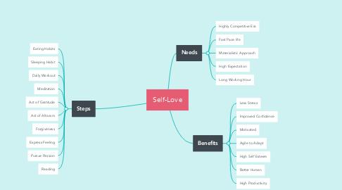 Mind Map: Self-Love