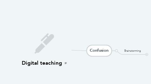 Mind Map: Digital teaching