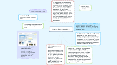 Mind Map: História das redes sociais