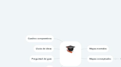 Mind Map: Tecnicas de aprendizaje