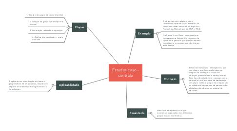 Mind Map: Estudos caso - controle