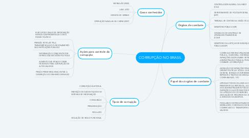 Mind Map: CORRUPÇÃO NO BRASIL