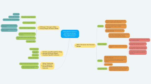 Mind Map: Memperkukuh Persatuan dan Kesatuan Bangsa dalam Negara Kesatuan Republik Indonesia