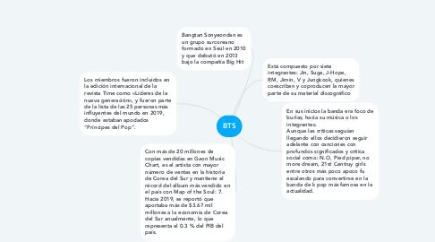 Mind Map: BTS