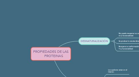 Mind Map: PROPIEDADES DE LAS       PROTEINAS