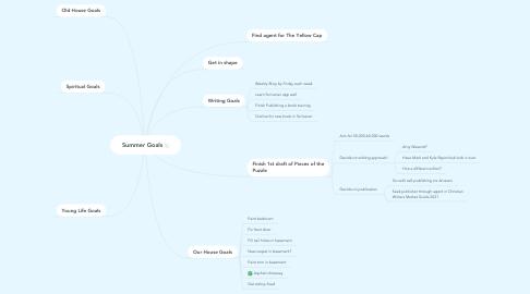 Mind Map: Summer Goals