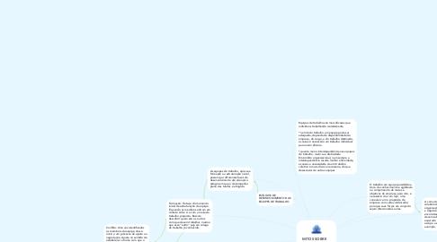 Mind Map: MITOS SOBRE EQUIPES DE TRABALHO NAS ORGANIZAÇÕES