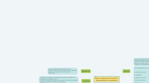 Mind Map: Mapa conceptual de los servicios  ambientales de los ecosistemas