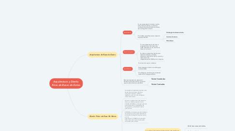 Mind Map: Arquitectura y Diseño  físico de Bases de Datos.