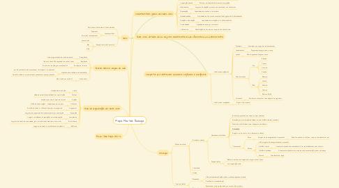 Mind Map: Mapa Mental: Biologia