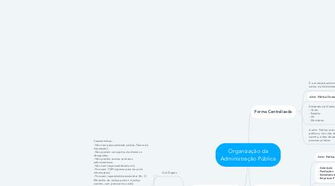 Mind Map: Organização da Administração Pública