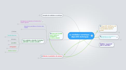 Mind Map: La médiation numérique :dispositifs techniques