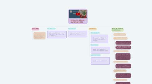 Mind Map: TIPOS DE SISTEMAS INFORMÀTICOS