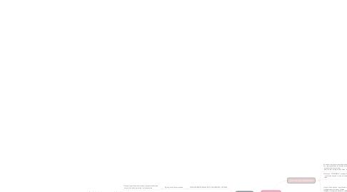 Mind Map: CONCIERGE