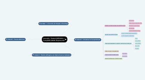 Mind Map: Inovação, Sustentabilidade e Competitividade Empresarial