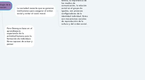 Mind Map: La sociología de la Educación.