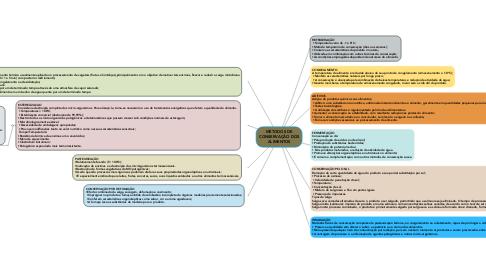 Mind Map: MÉTODOS DE CONSERVAÇÃO DOS ALIMENTOS