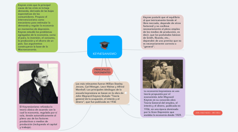 Mind Map: KEYNESIANISMO