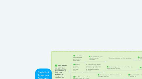 Mind Map: Capitulo 4 Crear una Estrategia de Servicio