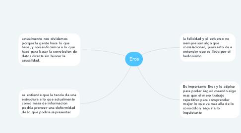 Mind Map: Eros