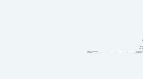 Mind Map: Características del Conocimiento Organizacional
