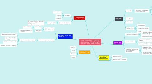 Mind Map: ISO 14001:2015 SISTEMA DE GESTIÓN AMBIENTAL