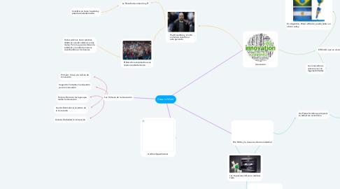 Mind Map: Crear o Morir